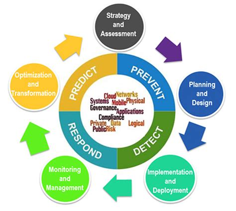 Research proposal for phd in strategic management